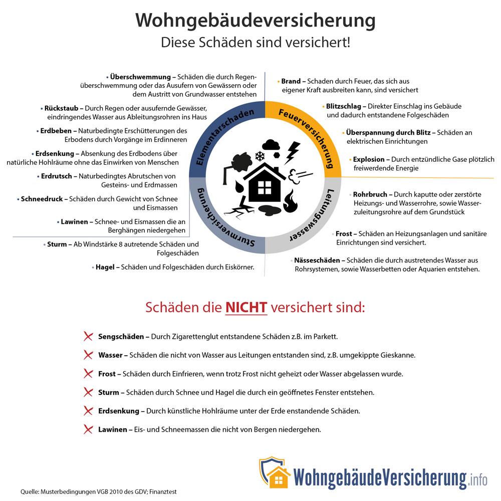 Infografik, welche Arten von Schäden über eine Gebäudeversicherung abgesichert sind